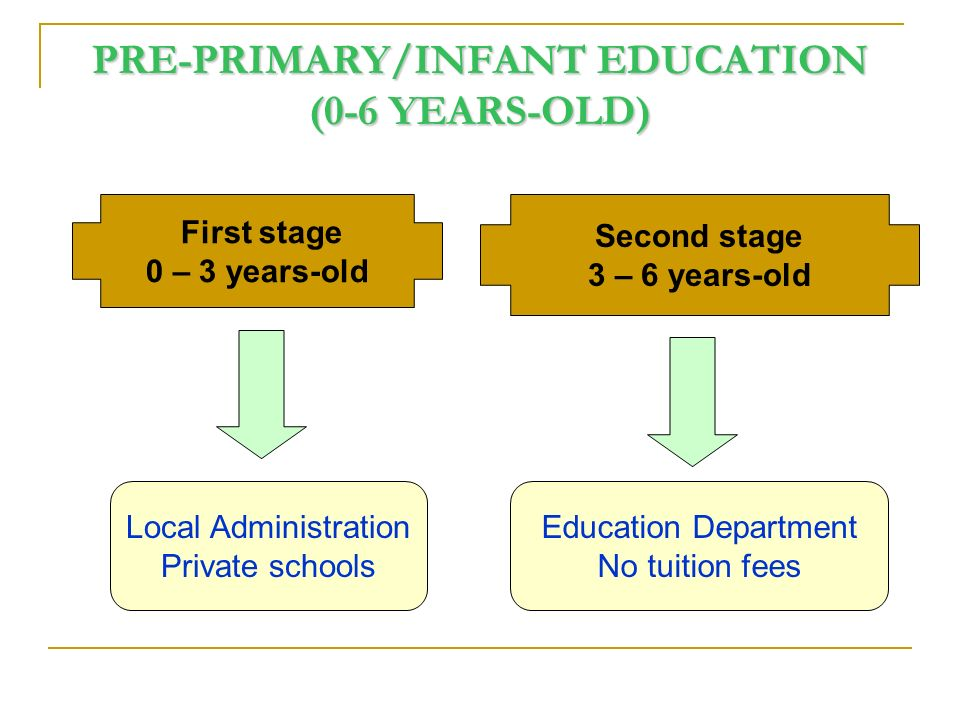 PRE-PRIMARY/INFANT EDUCATION (0-6 YEARS-OLD) Second stage 3 – 6 years-old First stage 0 – 3 years-old Local Administration Private schools Education Department No tuition fees
