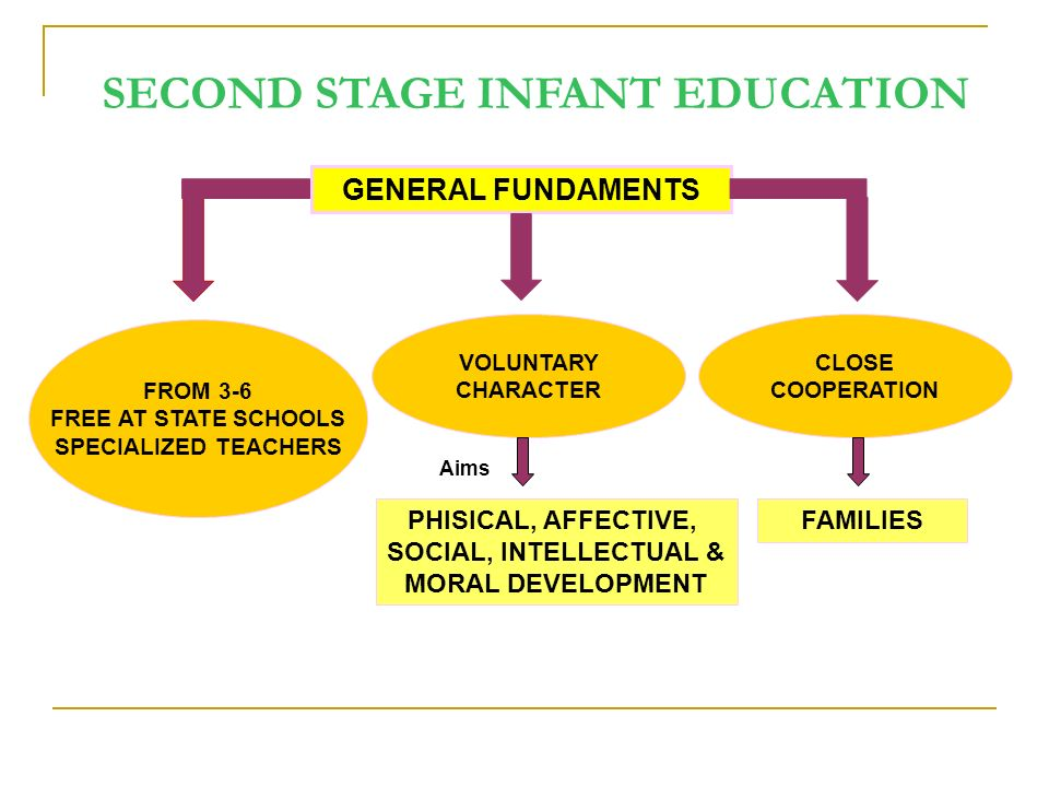 GENERAL FUNDAMENTS VOLUNTARY CHARACTER PHISICAL, AFFECTIVE, SOCIAL, INTELLECTUAL & MORAL DEVELOPMENT Aims FAMILIES CLOSE COOPERATION FROM 3-6 FREE AT STATE SCHOOLS SPECIALIZED TEACHERS SECOND STAGE INFANT EDUCATION