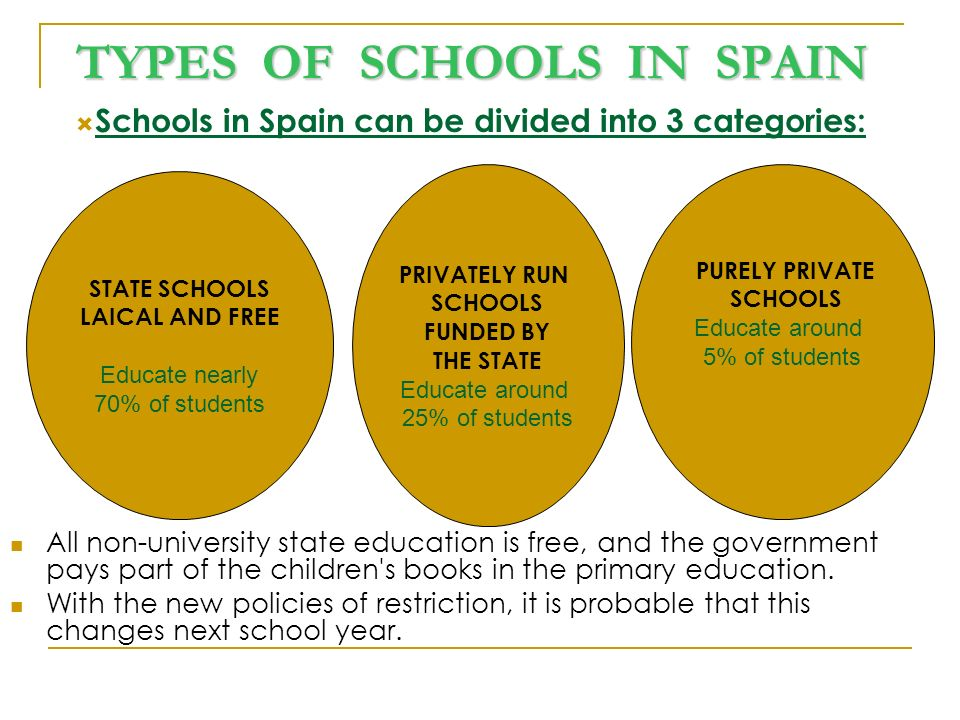 THE SCHOOLS ARE NAMED: Colegio for: Infant Education (Educación Infantil) Primary Education (Educación Primaria) Instituto, abbreviated to IES, for: Compulsory Secondary Education (ESO) Higher Secondary Education Sixth Form (Bachillerato) Specific Vocational Training (Formación Profesional)