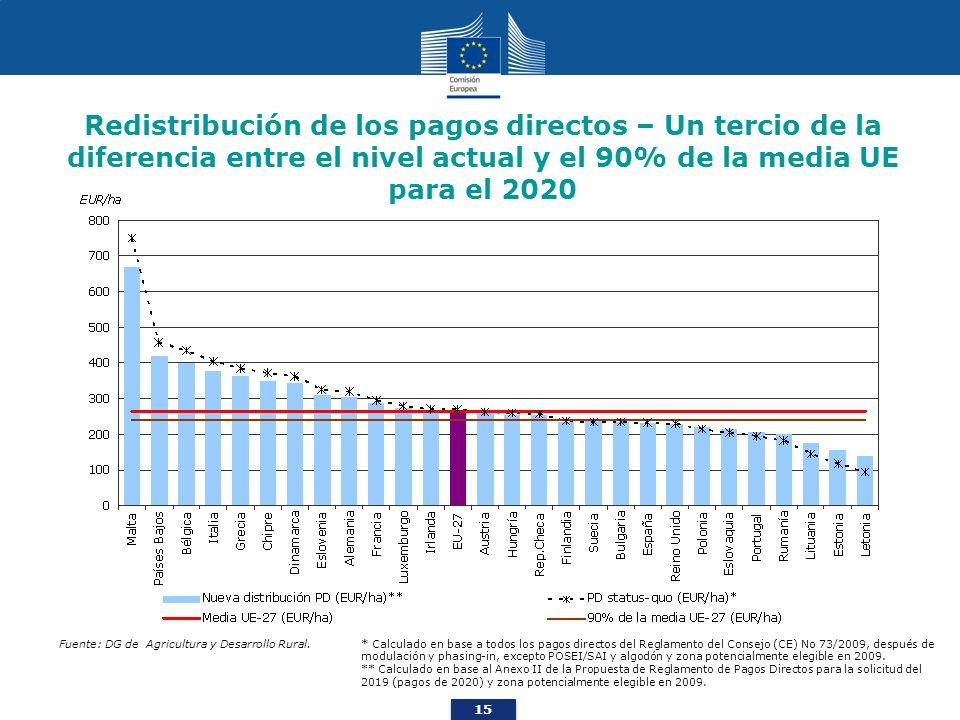 15 Redistribución de los pagos directos – Un tercio de la diferencia entre el nivel actual y el 90% de la media UE para el 2020 * Calculado en base a