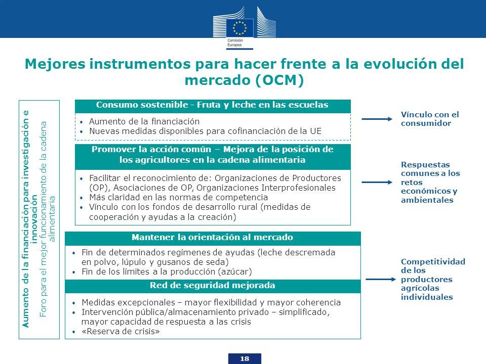 18 Mejores instrumentos para hacer frente a la evolución del mercado (OCM) Aumento de la financiación para investigación e innovación Foro para el mej