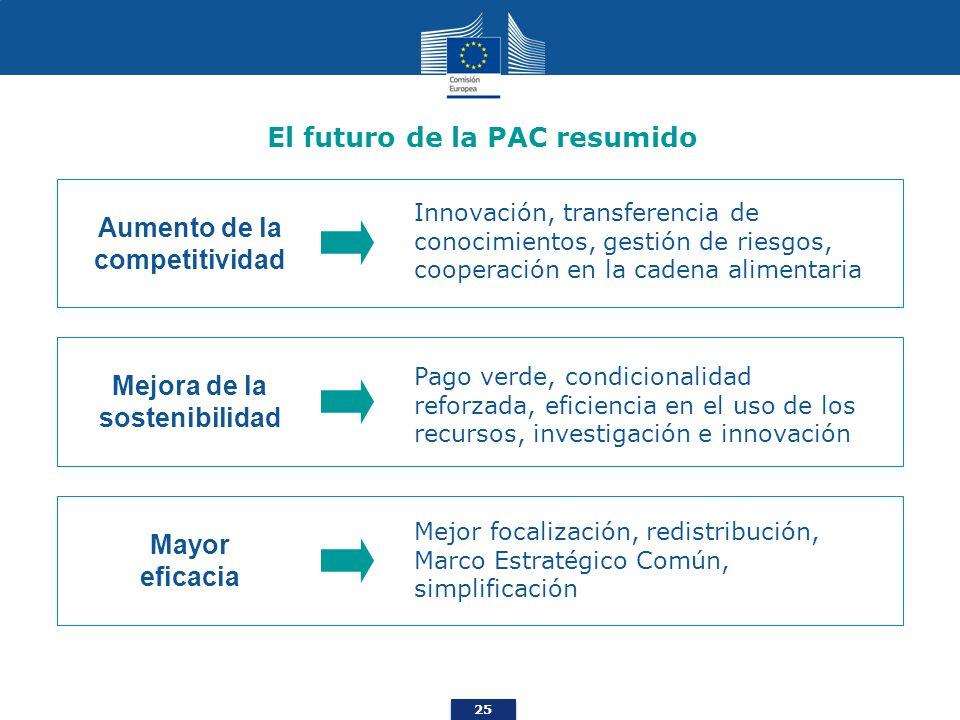25 El futuro de la PAC resumido Innovación, transferencia de conocimientos, gestión de riesgos, cooperación en la cadena alimentaria Mejora de la sost