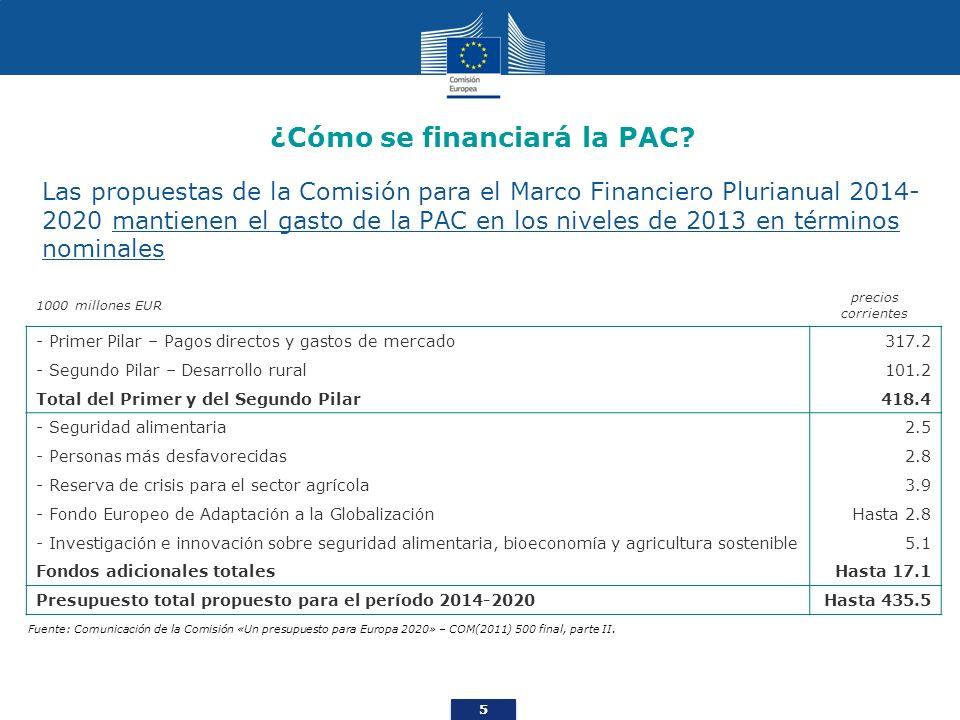 5 ¿Cómo se financiará la PAC? Las propuestas de la Comisión para el Marco Financiero Plurianual 2014- 2020 mantienen el gasto de la PAC en los niveles