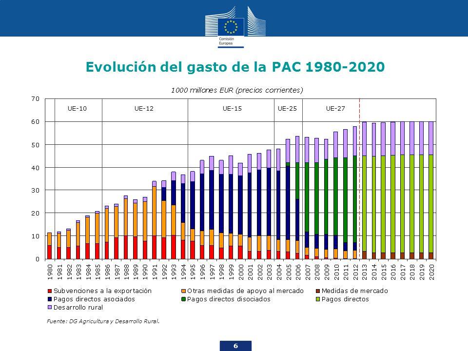 6 Evolución del gasto de la PAC 1980-2020 Fuente: DG Agricultura y Desarrollo Rural. UE-10UE-12UE-15UE-25UE-27