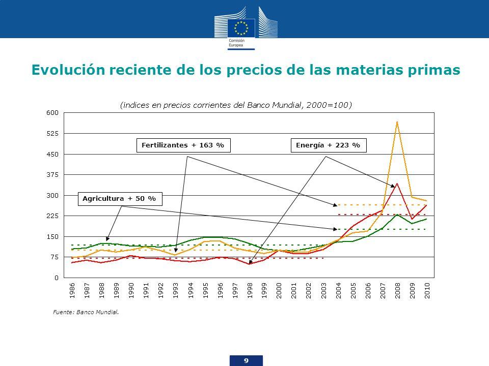 9 Evolución reciente de los precios de las materias primas Fuente: Banco Mundial. Fertilizantes + 163 %Energía + 223 % Agricultura + 50 %