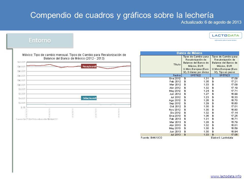 Compendio de cuadros y gráficos sobre la lechería Actualizado: 6 de agosto de 2013 www.lactodata.info Entorno