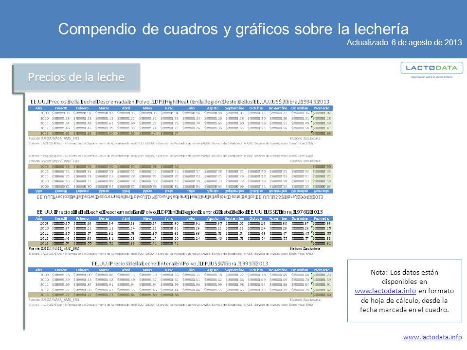 Compendio de cuadros y gráficos sobre la lechería Actualizado: 6 de agosto de 2013 www.lactodata.info Precios de la leche Nota: Los datos están disponibles en www.lactodata.info en formato de hoja de cálculo, desde la fecha marcada en el cuadro.