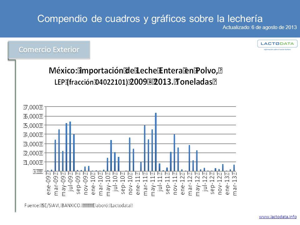 Compendio de cuadros y gráficos sobre la lechería Actualizado: 6 de agosto de 2013 www.lactodata.info Comercio Exterior