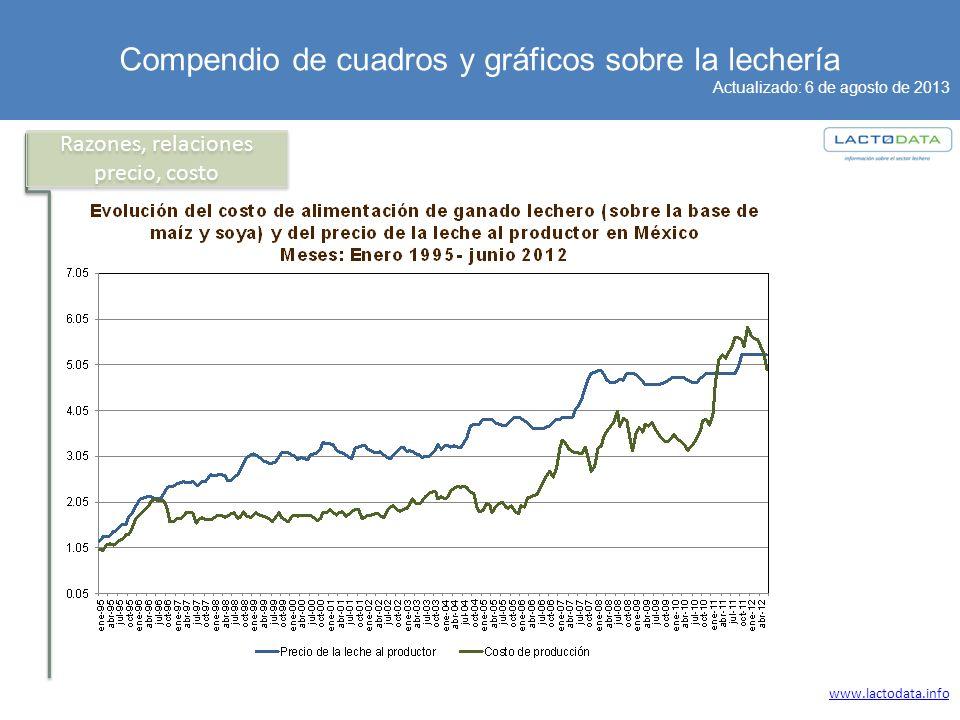 Compendio de cuadros y gráficos sobre la lechería Actualizado: 6 de agosto de 2013 www.lactodata.info Razones, relaciones precio, costo