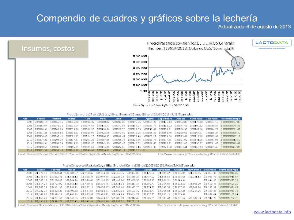 Compendio de cuadros y gráficos sobre la lechería Actualizado: 6 de agosto de 2013 www.lactodata.info Insumos, costos