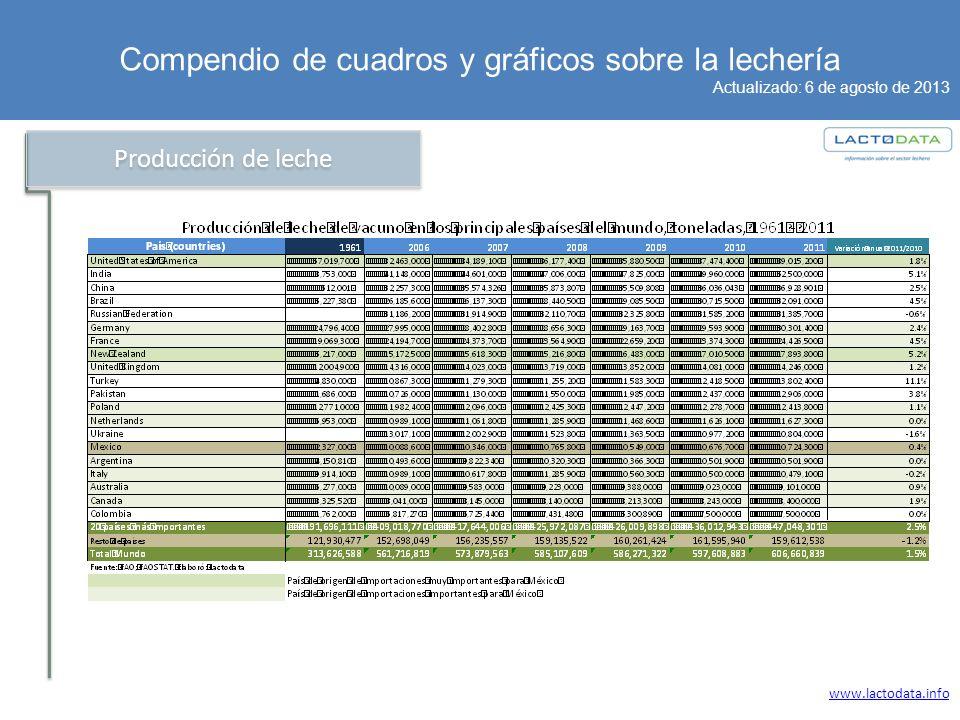 Compendio de cuadros y gráficos sobre la lechería Actualizado: 6 de agosto de 2013 www.lactodata.info Producción de leche