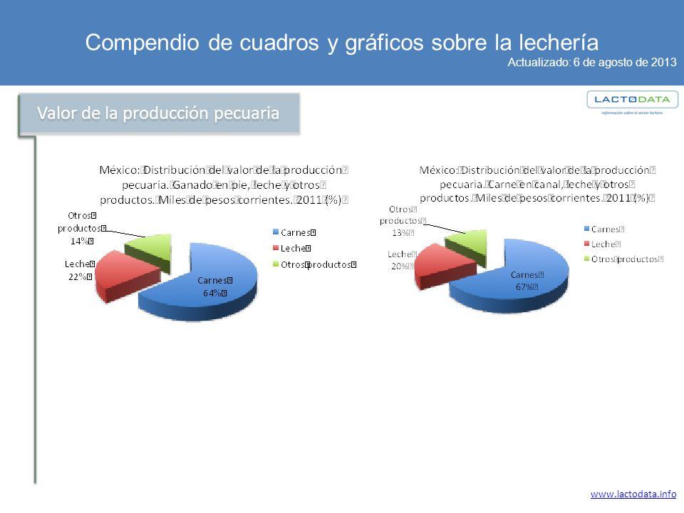 Compendio de cuadros y gráficos sobre la lechería Actualizado: 6 de agosto de 2013 www.lactodata.info Valor de la producción pecuaria