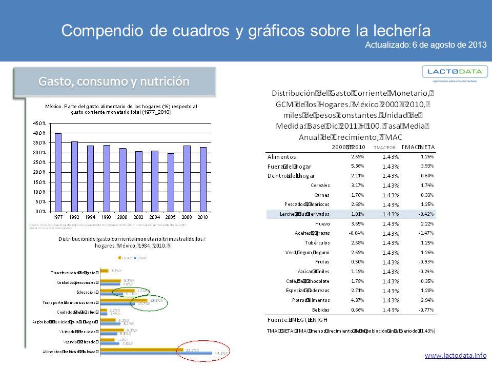 Compendio de cuadros y gráficos sobre la lechería Actualizado: 6 de agosto de 2013 www.lactodata.info Gasto, consumo y nutrición