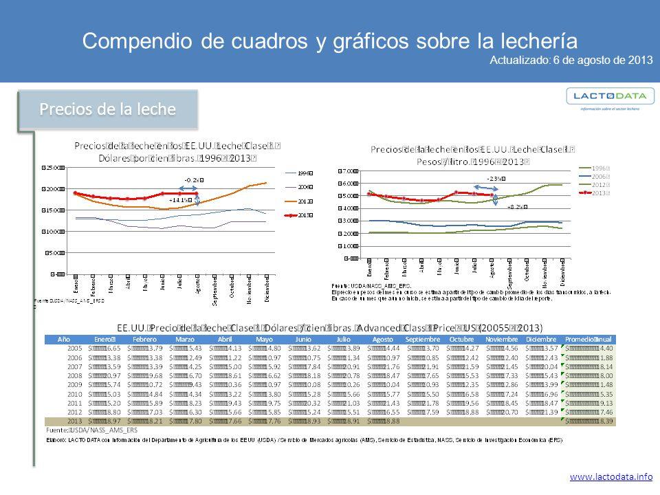 Compendio de cuadros y gráficos sobre la lechería Actualizado: 6 de agosto de 2013 www.lactodata.info Precios de la leche