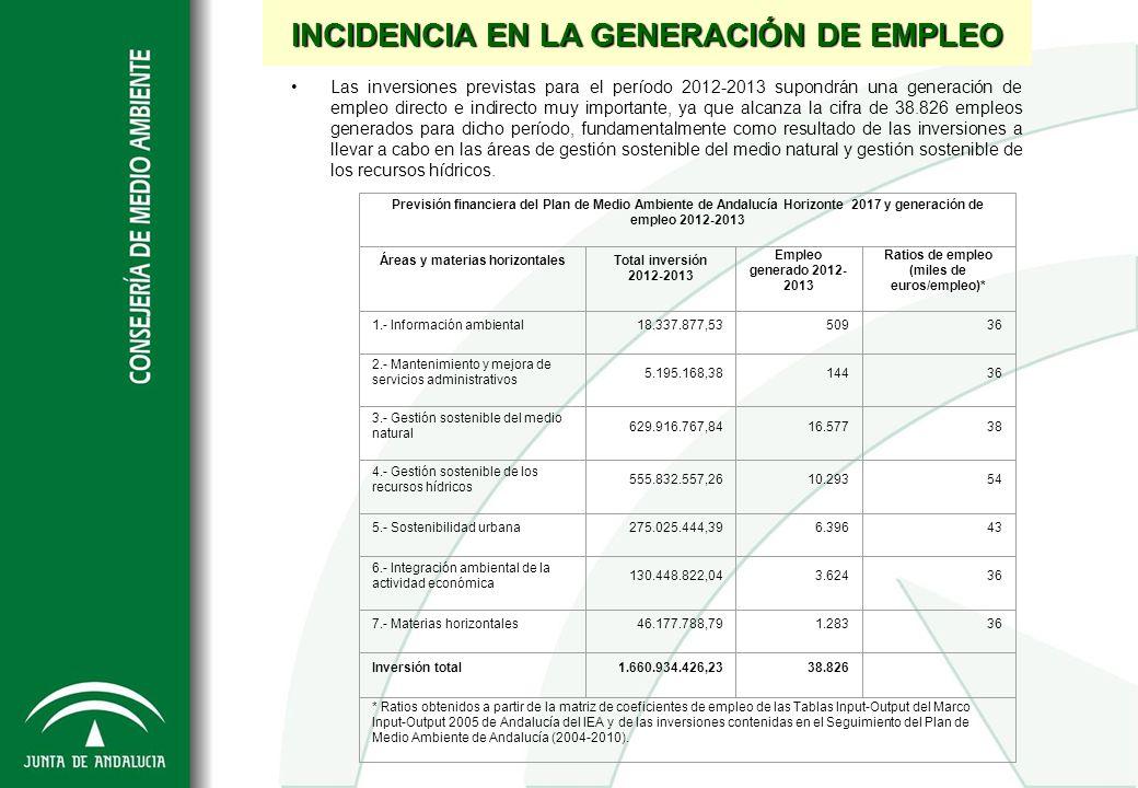 INCIDENCIA EN LA GENERACIÓN DE EMPLEO Las inversiones previstas para el período 2012-2013 supondrán una generación de empleo directo e indirecto muy i