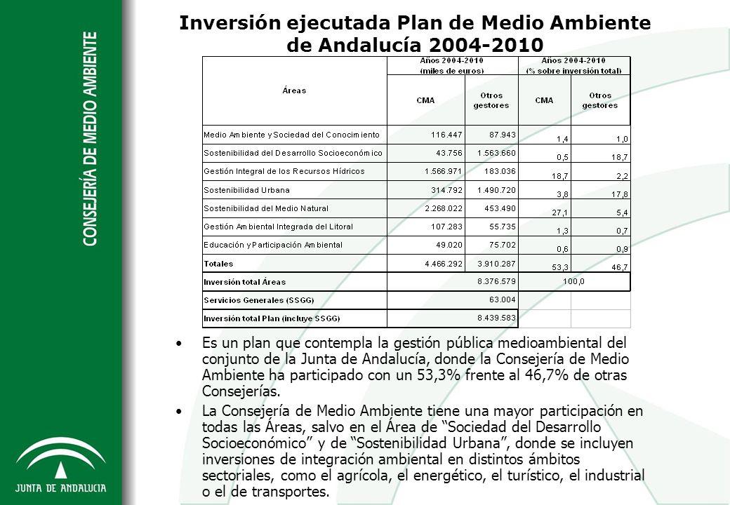Inversión ejecutada Plan de Medio Ambiente de Andalucía 2004-2010 Es un plan que contempla la gestión pública medioambiental del conjunto de la Junta