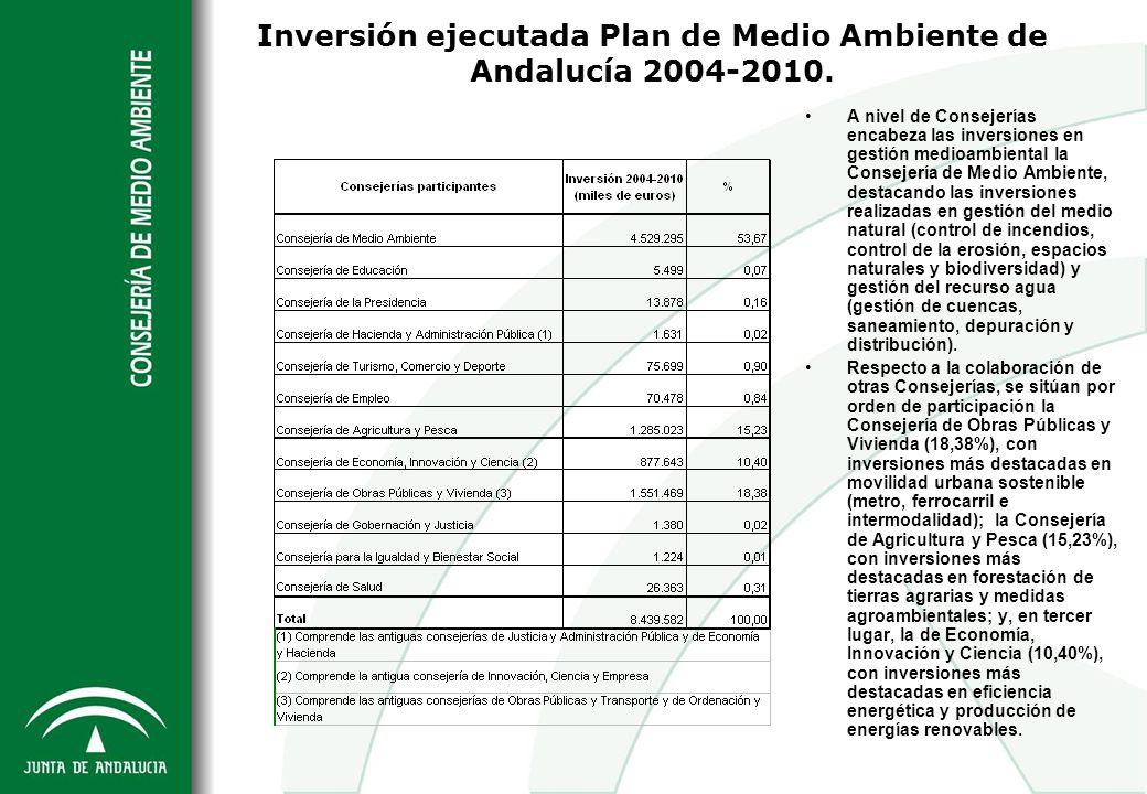 Inversión ejecutada Plan de Medio Ambiente de Andalucía 2004-2010. A nivel de Consejerías encabeza las inversiones en gestión medioambiental la Consej