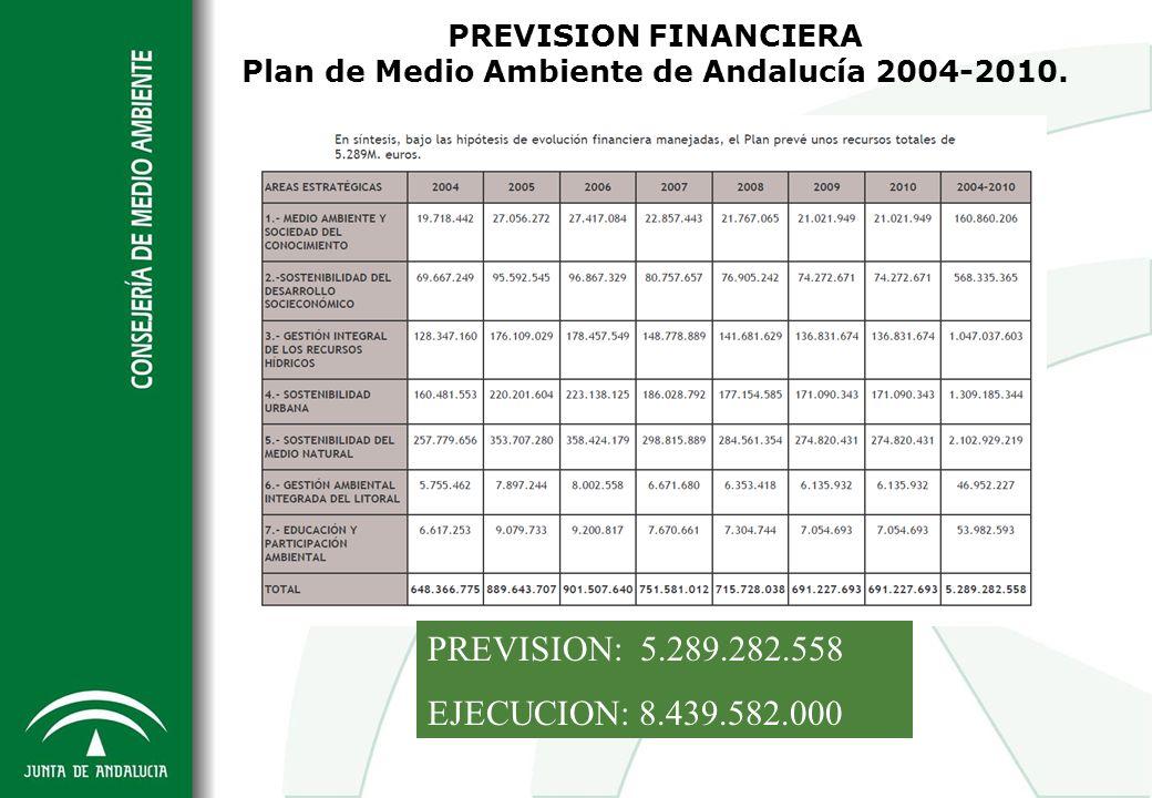 PREVISION FINANCIERA Plan de Medio Ambiente de Andalucía 2004-2010. PREVISION: 5.289.282.558 EJECUCION: 8.439.582.000