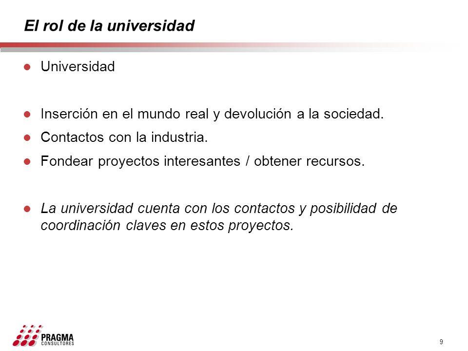 9 El rol de la universidad l Universidad l Inserción en el mundo real y devolución a la sociedad. l Contactos con la industria. l Fondear proyectos in