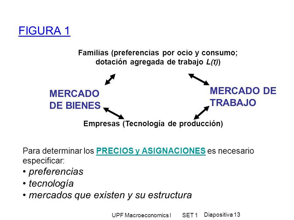 UPF Macroeconomics I SET 1 Diapositiva 13 FIGURA 1 Familias (preferencias por ocio y consumo; dotación agregada de trabajo L(t)) Empresas (Tecnología
