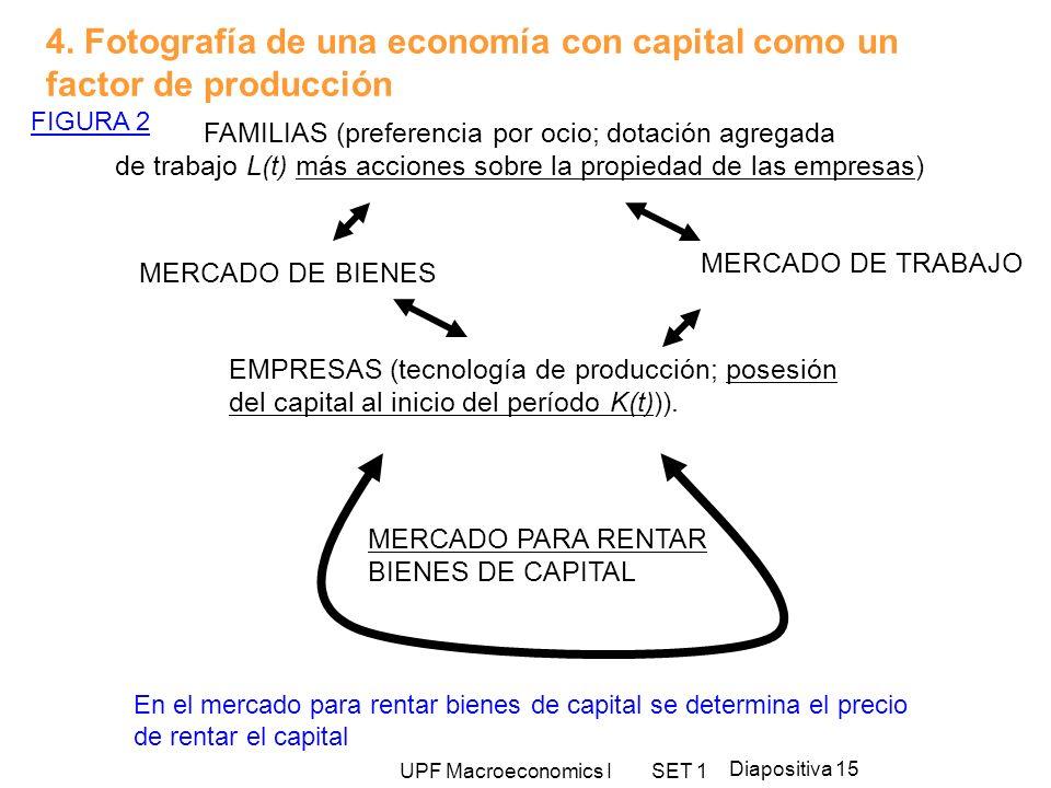 UPF Macroeconomics I SET 1 Diapositiva 15 4. Fotografía de una economía con capital como un factor de producción FIGURA 2 FAMILIAS (preferencia por oc