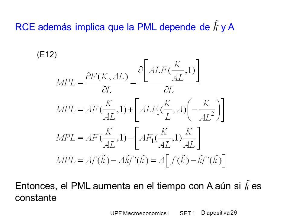 UPF Macroeconomics I SET 1 Diapositiva 29 RCE además implica que la PML depende de y A (E12) Entonces, el PML aumenta en el tiempo con A aún si es con