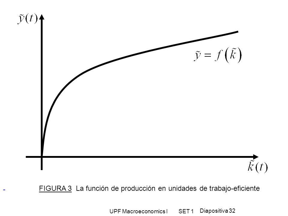 UPF Macroeconomics I SET 1 Diapositiva 32 - FIGURA 3 La función de producción en unidades de trabajo-eficiente