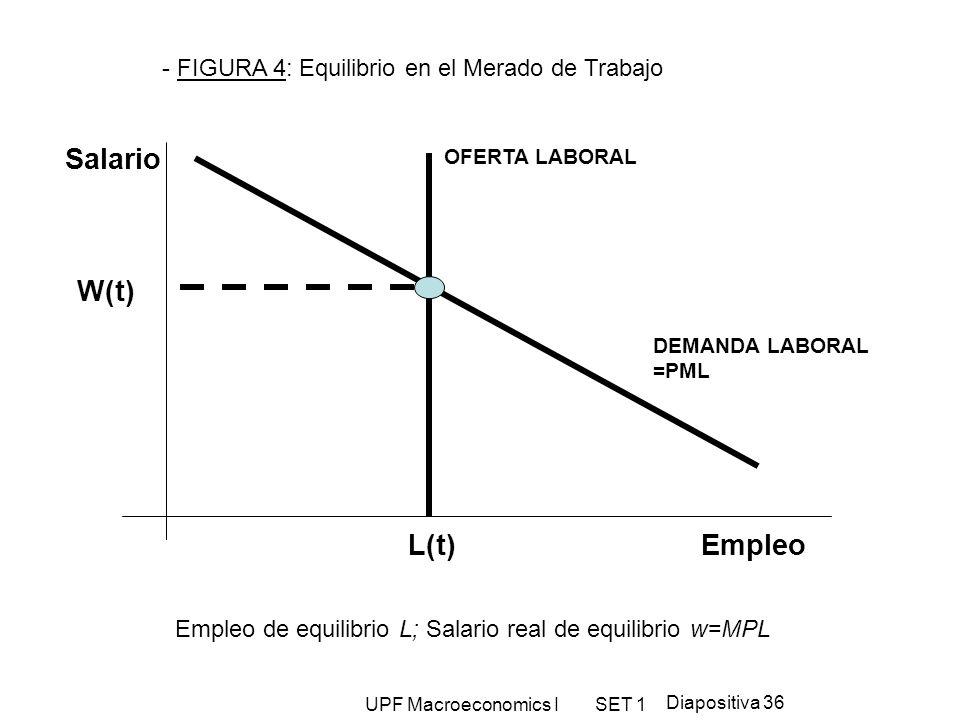 UPF Macroeconomics I SET 1 Diapositiva 36 Salario OFERTA LABORAL DEMANDA LABORAL =PML L(t) W(t) Empleo - FIGURA 4: Equilibrio en el Merado de Trabajo