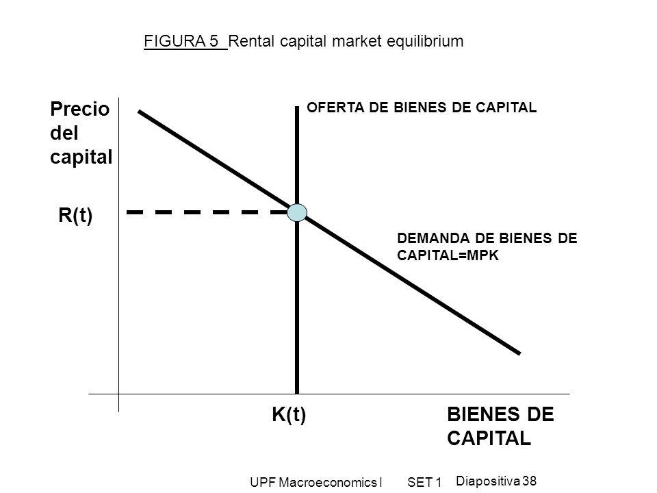UPF Macroeconomics I SET 1 Diapositiva 38 Precio del capital OFERTA DE BIENES DE CAPITAL DEMANDA DE BIENES DE CAPITAL=MPK K(t) R(t) BIENES DE CAPITAL