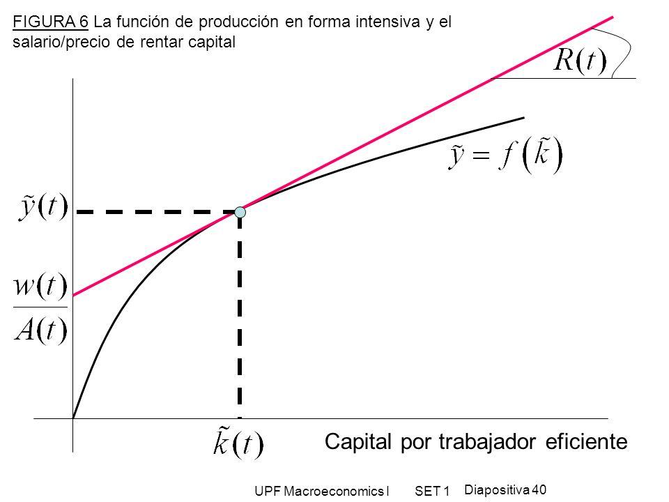 UPF Macroeconomics I SET 1 Diapositiva 40 Capital por trabajador eficiente FIGURA 6 La función de producción en forma intensiva y el salario/precio de