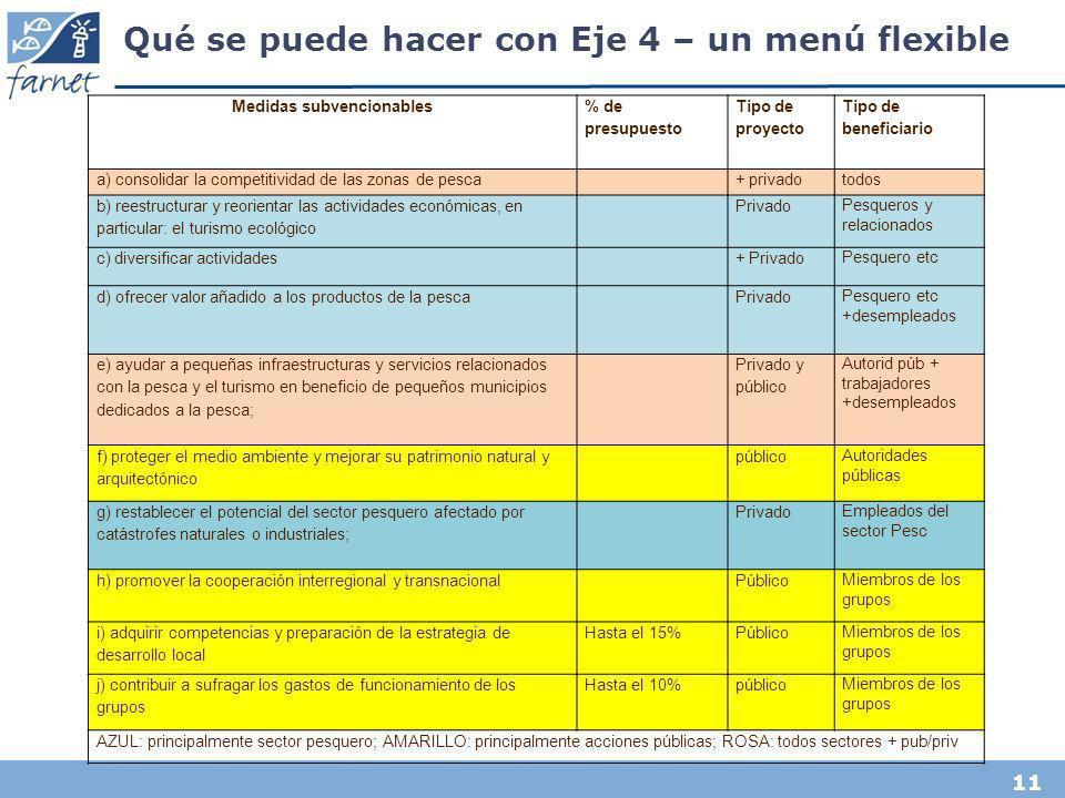 11 Qué se puede hacer con Eje 4 – un menú flexible Medidas subvencionables % de presupuesto Tipo de proyecto Tipo de beneficiario a) consolidar la com