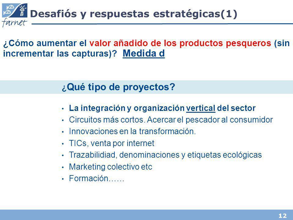 12 Desafiós y respuestas estratégicas(1) La integración y organización vertical del sector Circuitos más cortos. Acercar el pescador al consumidor Inn