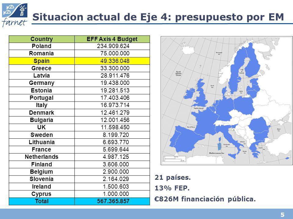 5 Situacion actual de Eje 4: presupuesto por EM CountryEFF Axis 4 Budget Poland 234.909.624 Romania 75.000.000 Spain 49.336.048 Greece 33.300.000 Latv