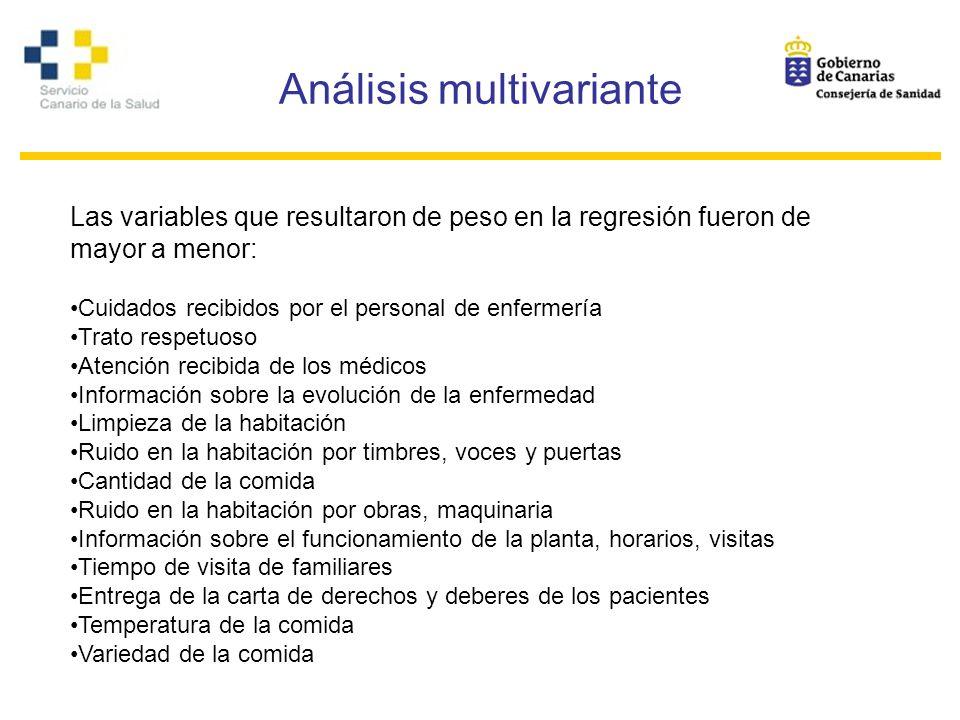 Análisis multivariante Las variables que resultaron de peso en la regresión fueron de mayor a menor: Cuidados recibidos por el personal de enfermería
