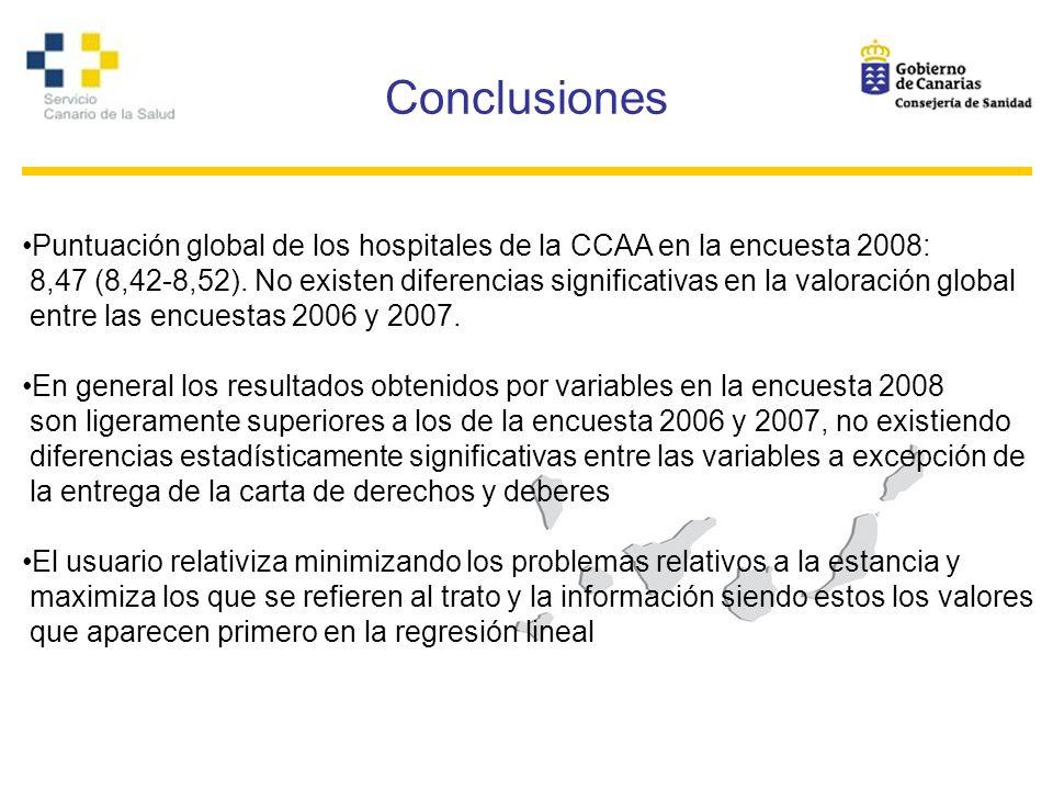 Conclusiones Puntuación global de los hospitales de la CCAA en la encuesta 2008: 8,47 (8,42-8,52). No existen diferencias significativas en la valorac