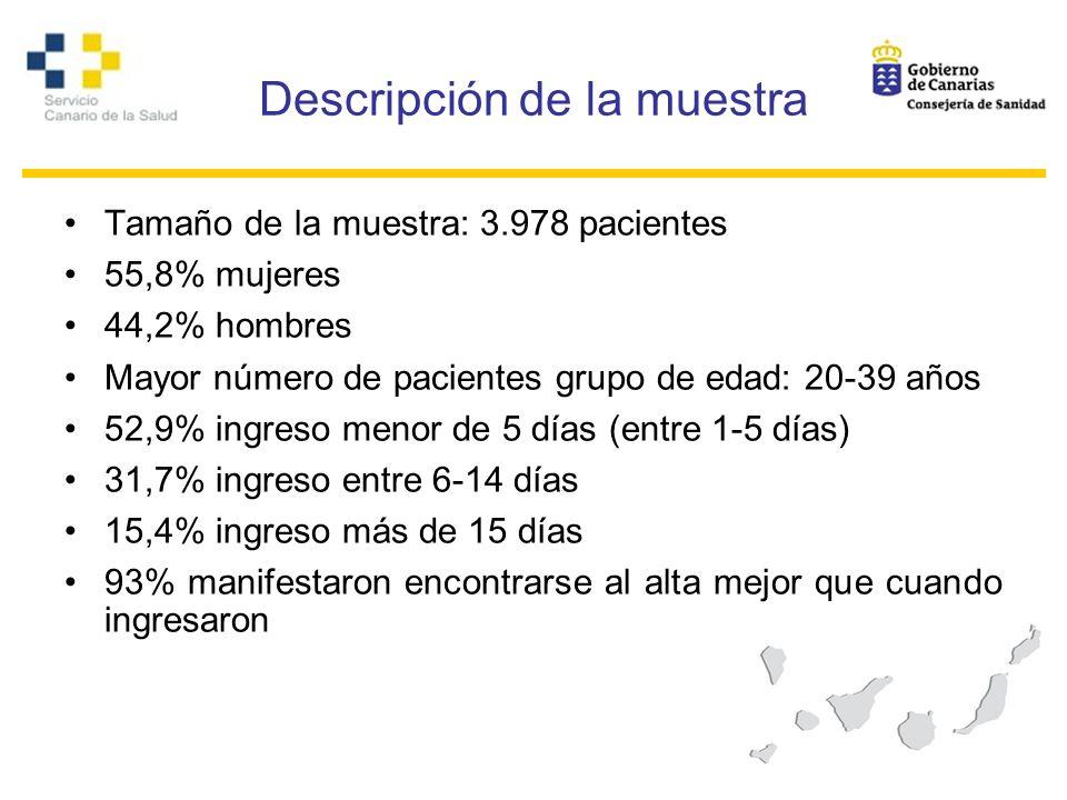 Descripción de la muestra Tamaño de la muestra: 3.978 pacientes 55,8% mujeres 44,2% hombres Mayor número de pacientes grupo de edad: 20-39 años 52,9%
