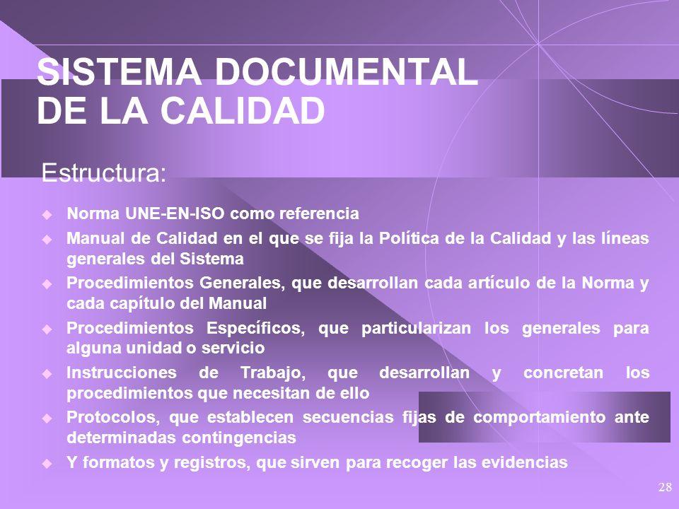 27 SISTEMA DOCUMENTAL DE LA CALIDAD Estructura.- Incluye: Conjunto de normas de La Calidad Conjunto de registros de La Calidad Dos cuerpos documentale