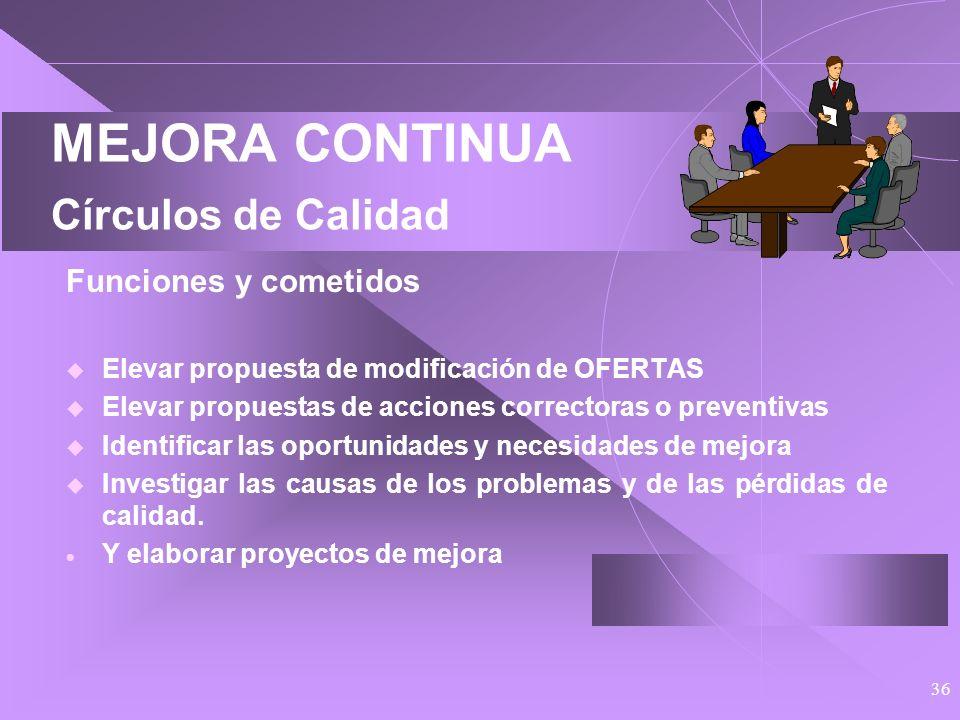 35 MEJORA CONTINUA Círculos de Calidad Procedimiento para su constitución Su constitución es aprobada por el Comité de Calidad y de ella queda constan