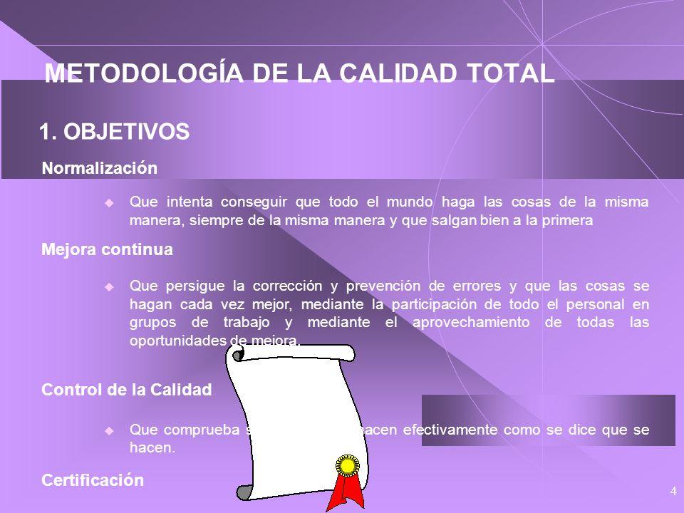 24 SISTEMA DOCUMENTAL DE LA CALIDAD Componentes: Manual de Calidad Procedimientos Generales Procedimientos Específicos Instrucciones de Trabajo Protocolos Diagramas de proceso Formatos y registros