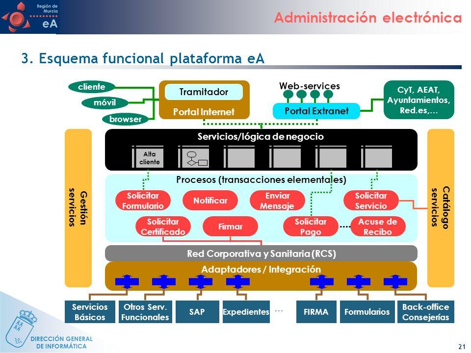 21 Administración electrónica 3. Esquema funcional plataforma eA Procesos (transacciones elementales) Adaptadores / Integración Portal Internet client