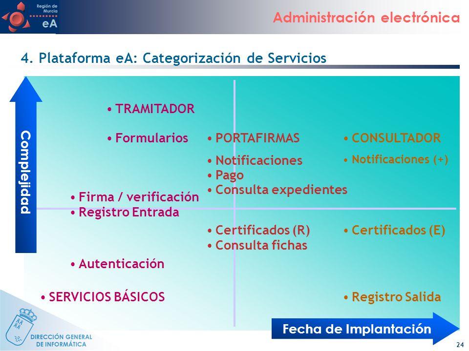 24 Administración electrónica 4. Plataforma eA: Categorización de Servicios Fecha de Implantación CONSULTADORPORTAFIRMAS Autenticación SERVICIOS BÁSIC