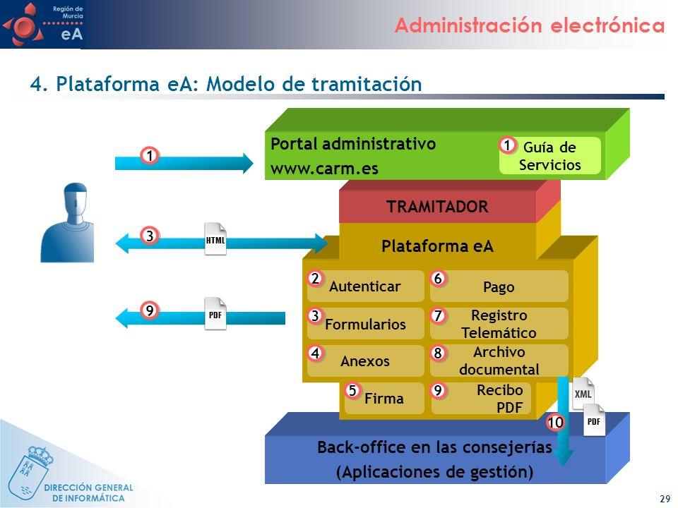 29 Administración electrónica 4. Plataforma eA: Modelo de tramitación Back-office en las consejerías (Aplicaciones de gestión) Plataforma eA TRAMITADO