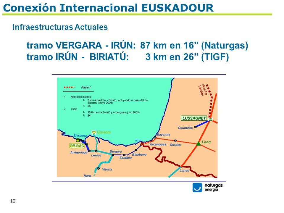 10 Conexión Internacional EUSKADOUR Infraestructuras Actuales tramo VERGARA - IRÚN:87 km en 16 (Naturgas) tramo IRÚN - BIRIATÚ: 3 km en 26 (TIGF)