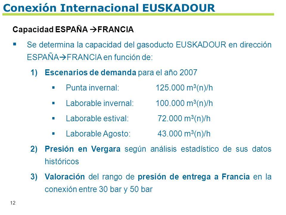 12 Conexión Internacional EUSKADOUR Capacidad ESPAÑA FRANCIA Se determina la capacidad del gasoducto EUSKADOUR en dirección ESPAÑA FRANCIA en función