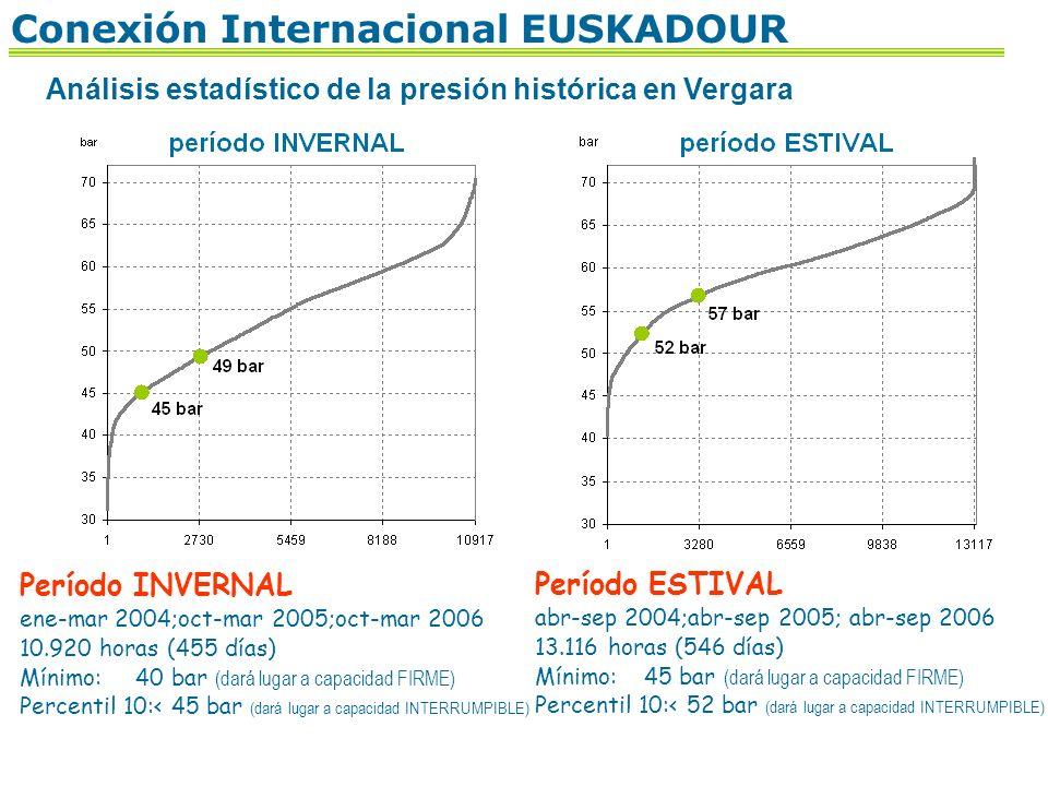 13 Análisis estadístico de la presión histórica en Vergara Período INVERNAL ene-mar 2004;oct-mar 2005;oct-mar 2006 10.920 horas (455 días) Mínimo: 40