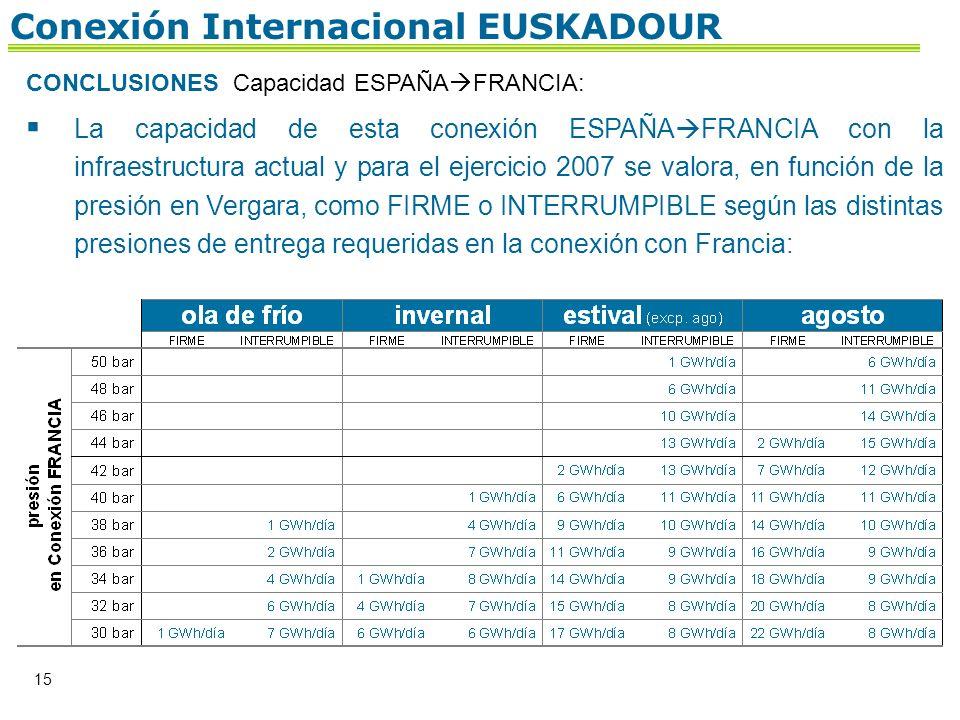 15 CONCLUSIONES Capacidad ESPAÑA FRANCIA: La capacidad de esta conexión ESPAÑA FRANCIA con la infraestructura actual y para el ejercicio 2007 se valor