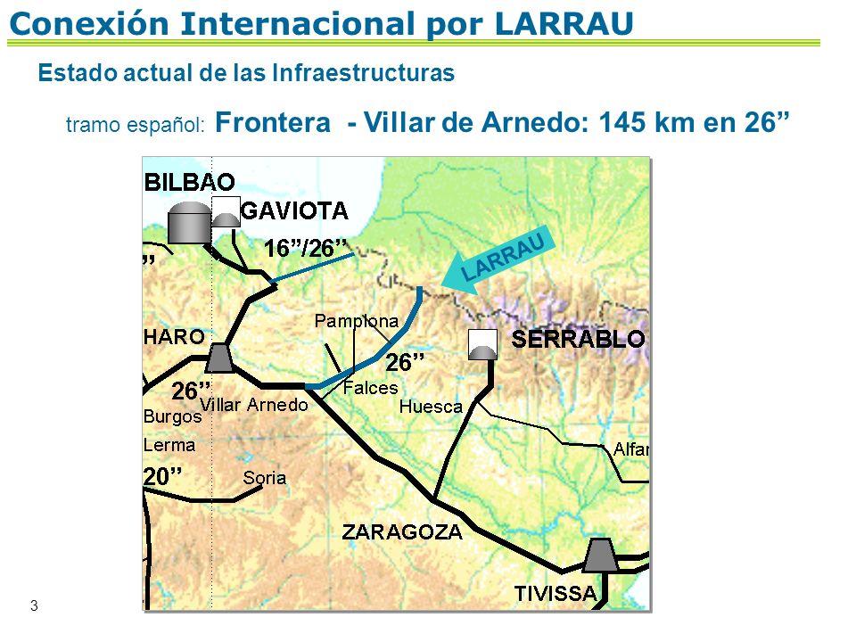 3 Estado actual de las Infraestructuras tramo español: Frontera - Villar de Arnedo: 145 km en 26 Conexión Internacional por LARRAU LARRAU