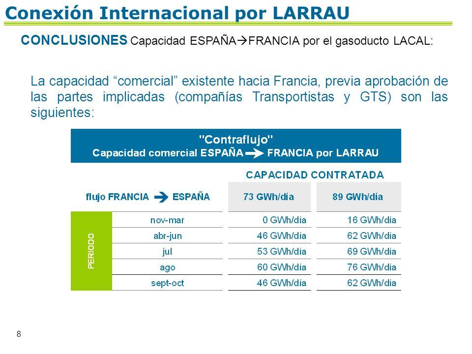 8 Conexión Internacional por LARRAU CONCLUSIONES Capacidad ESPAÑA FRANCIA por el gasoducto LACAL: La capacidad comercial existente hacia Francia, prev