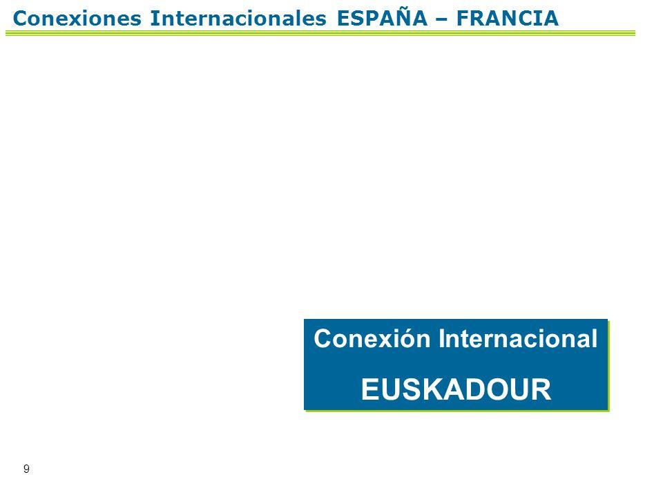 9 Conexión Internacional EUSKADOUR Conexión Internacional EUSKADOUR Conexiones Internacionales ESPAÑA – FRANCIA
