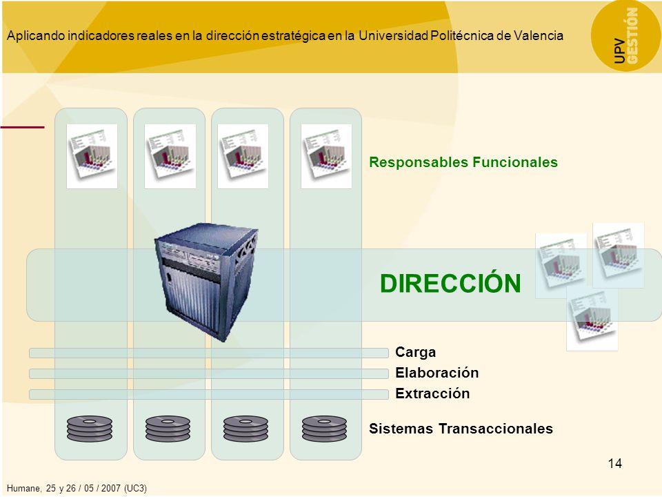 Aplicando indicadores reales en la dirección estratégica en la Universidad Politécnica de Valencia Humane, 25 y 26 / 05 / 2007 (UC3) 14 Sistemas Trans